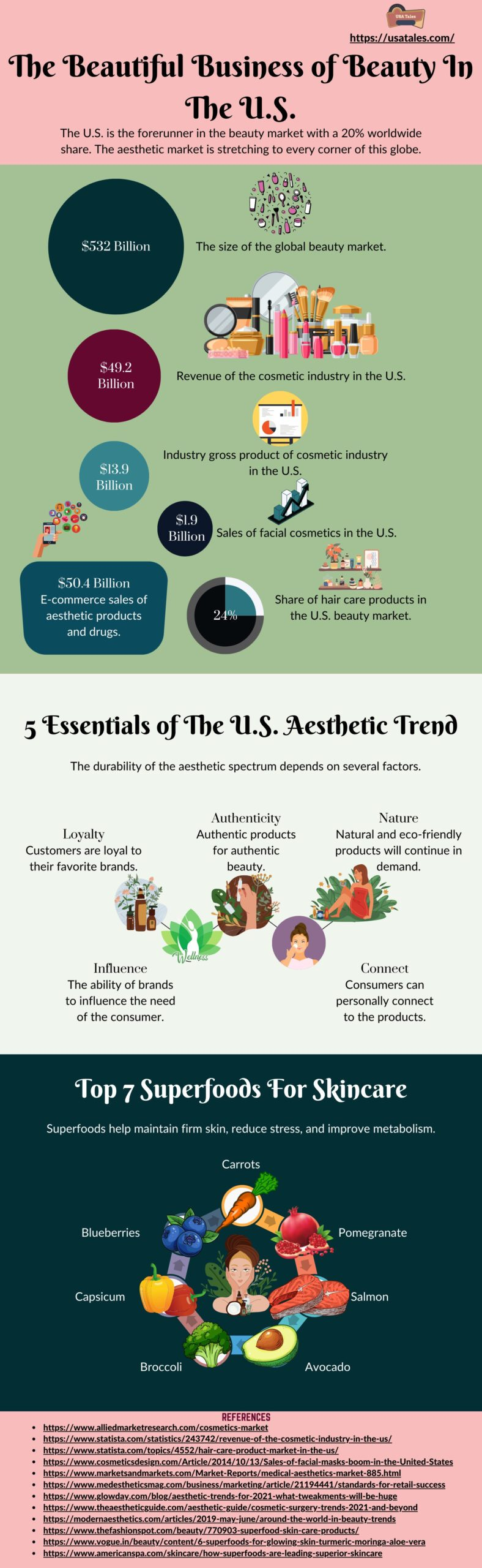 The Beautiful Business of Beauty In The U.S.