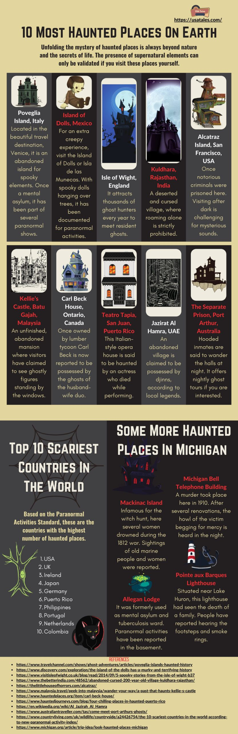 10 Most Haunted Places On Earth